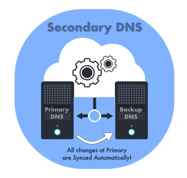 Secondary DNS from CloudFloorDNS