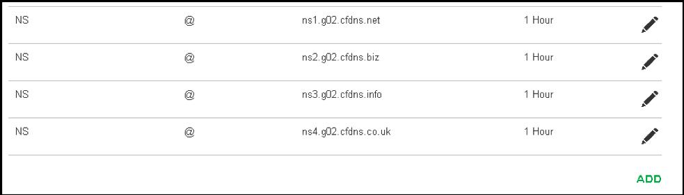 GoDaddy DNS Servers